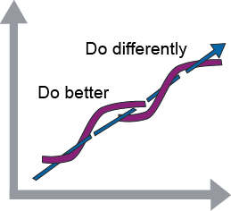 The S-curve of value increase over time