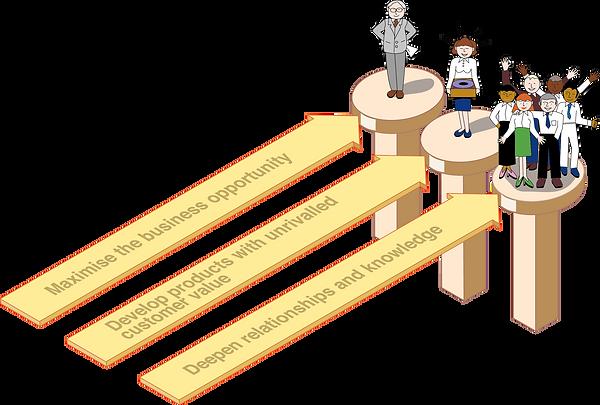 Värdemodellen, Productutveckling, Projektledning, Lagarbete, Framgång, Effektiv, Framgångsrik