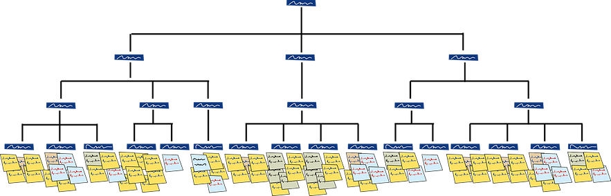 Use affinity diagram to compress customer needs