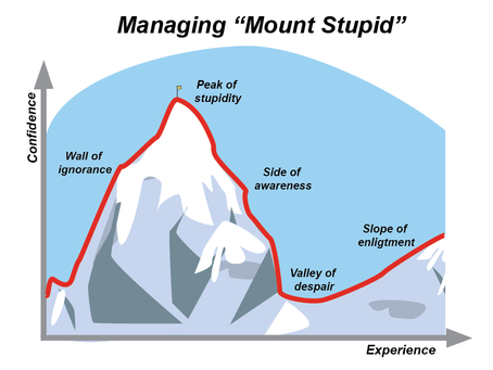 Managing Mount Stupid