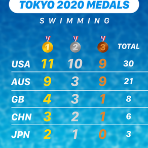 Why Does the USA Win So Many Medals in Swimming?