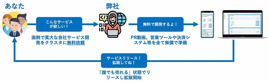 スクリーンショット 2021-05-22 10.13.33.png