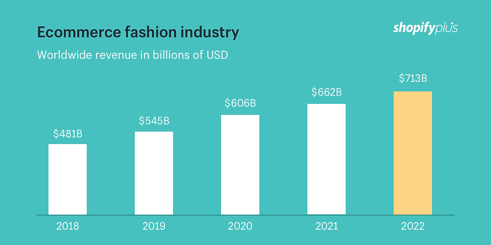 Chart displaying data on the e-commerce fashion industry's worldwide revenue in billions of USD, projecting $713B by 2022