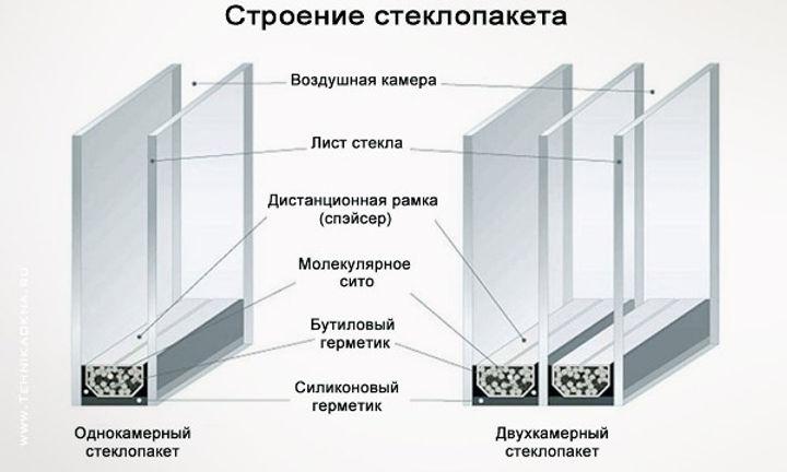 steklopaket-konstrukciya1.jpg