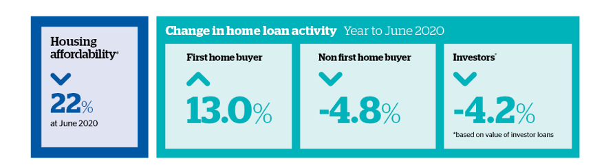 Loan activity and housing affordability Australia