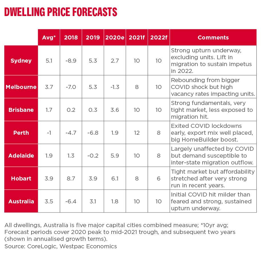 Price dwellings forecast