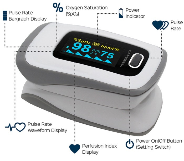 Parts of the Pulse Oximeter