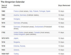 historical facts about calendar
