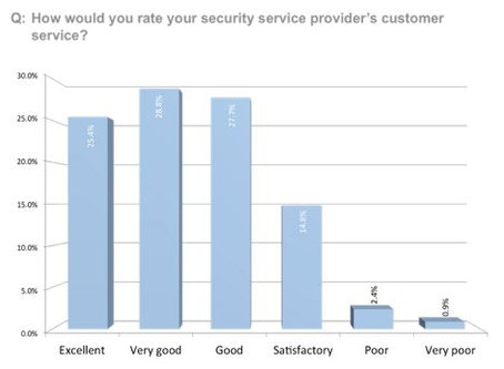 Security Installer Quality Beats Equipment Ratings - A Study of Consumers