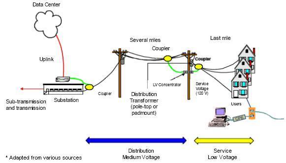 Business And Home Surveillance Cameras Drive Power Line