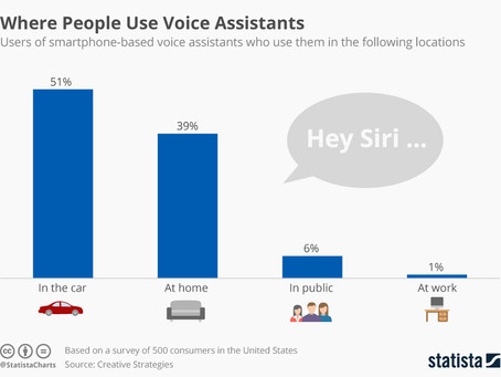 Voice Controlled Assistants Poised to Take Over Smart Home Tech