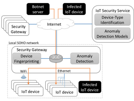 What About Compromised Internet of Things (IoT) Devices?