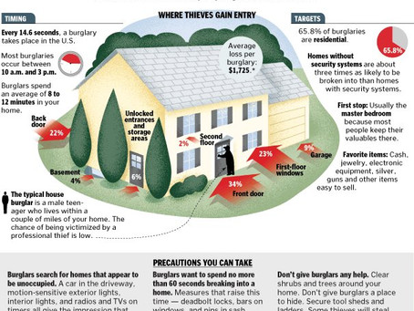 Summer Vacation Home Invasion Prevention!