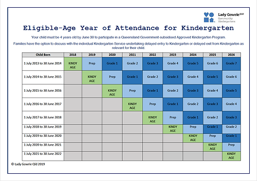 Eligible Age Year of Attendance for Kind