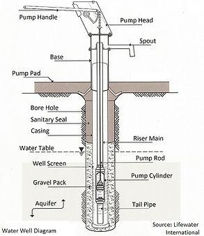 Water Well Service & Repair
