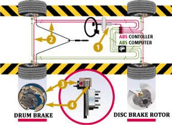 Auto & Truck Brake Repair & Service Angola, Indiana