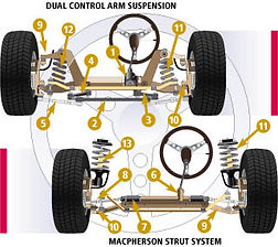 Suspension Repair Angola Indiana
