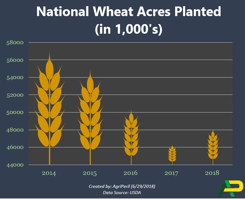 Nat_wheat_acres_planted_2018