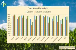 corn acres planted final (5-29-2018)