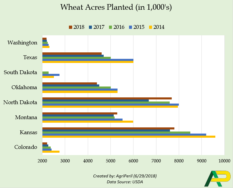wheat_acres_planted_2018