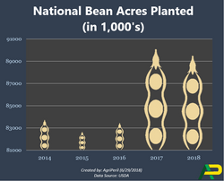 Nat_soybean_acres_planted_2018