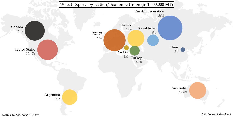 world wheat