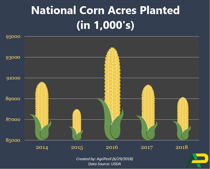 Nat_corn_acres_planted_2018