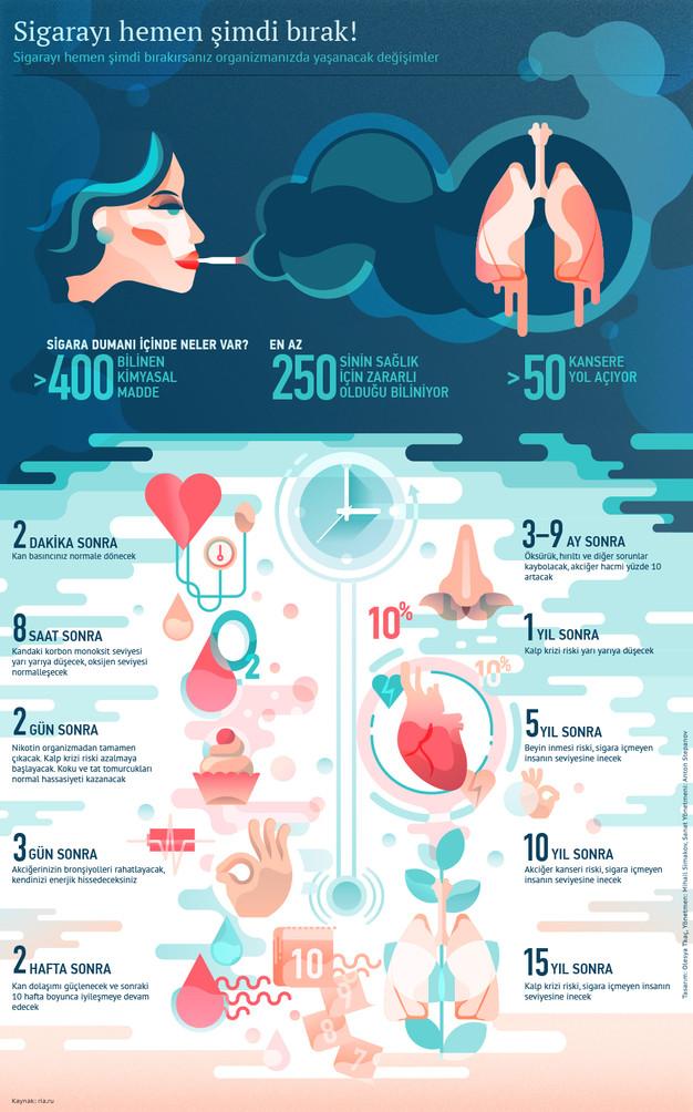 Процессы в организме при отказе от курения