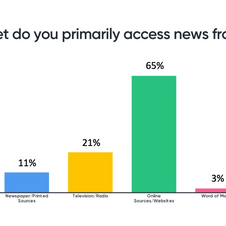 Which  outlet do you primarily access news from? Which outlet do you primarily access news from?