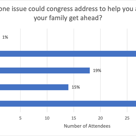 What one issue could Congress address to...
