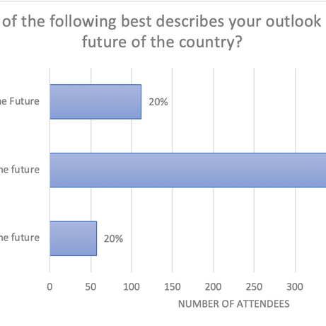 Which of the following best describes your outlook on the future of the country?