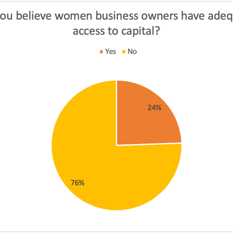 Do you believe women business owners...