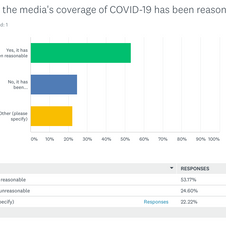 Do you think the media's coverage of COVID-19 has been reasonable?