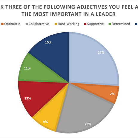 Pick three of the following adjectives you feel are the most important in a leader.