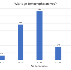 What age demographic are you?