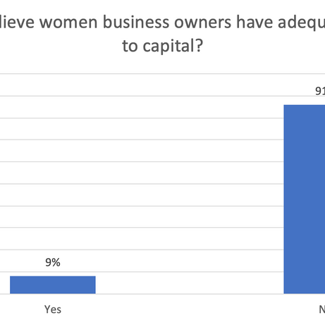 Do you believe women have adequate access to capital?