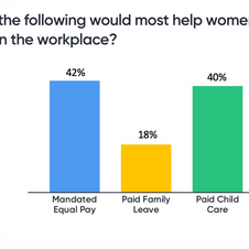 Which of the following would most help women succeed in...