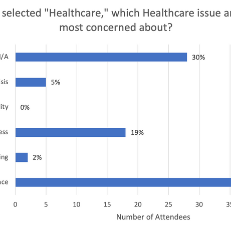 """If you selected """"Healthcare,"""" which..."""