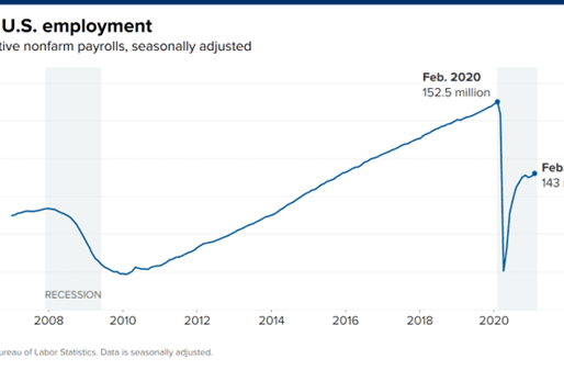So was the February jobs report good news or bad?