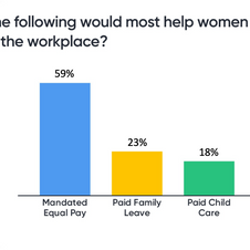 Which of the following would most help women succeed in the workplace?