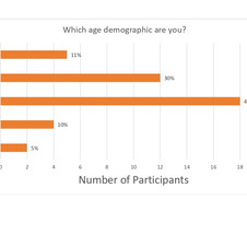 Which age demographic are you?