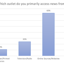 What outlet do you primary access news from?