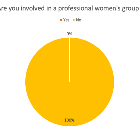Are you involved in a professional women's group?