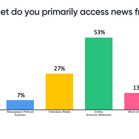 Which outlet do you primarily access news from?
