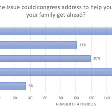 What one issue could congress address to help you and/or your family get ahead?
