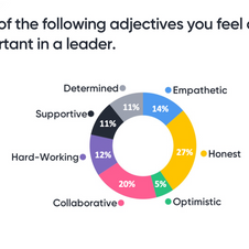 Pick three adjectives you feel are most important in a leader