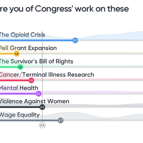 How Aware Are You Of Congress Work On These Issues?