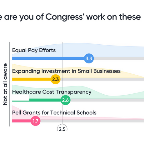 How aware are you of Congress' work on these issues?