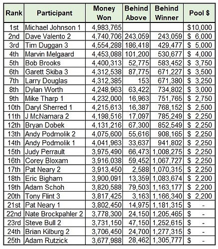Masters Payouts 2021.jpg