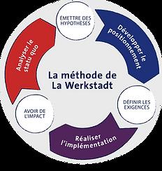 La méthode de La Werkstadt